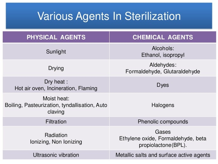 surface active agents bactericidal pdf